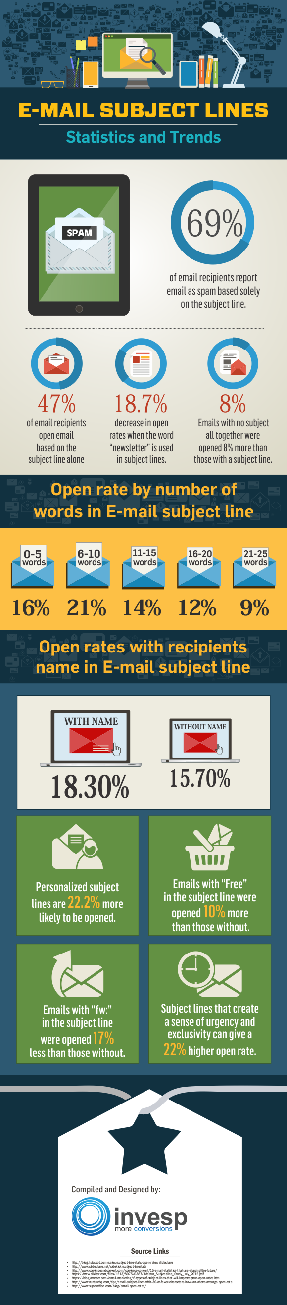 email-subject-lines
