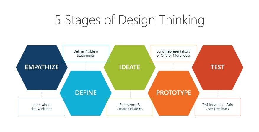 design-thinking-koraci