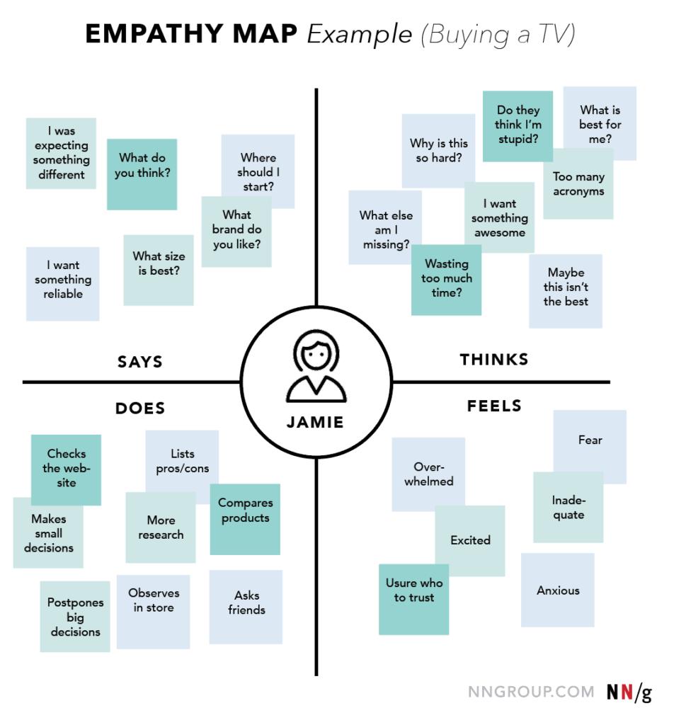 mapa-empatije