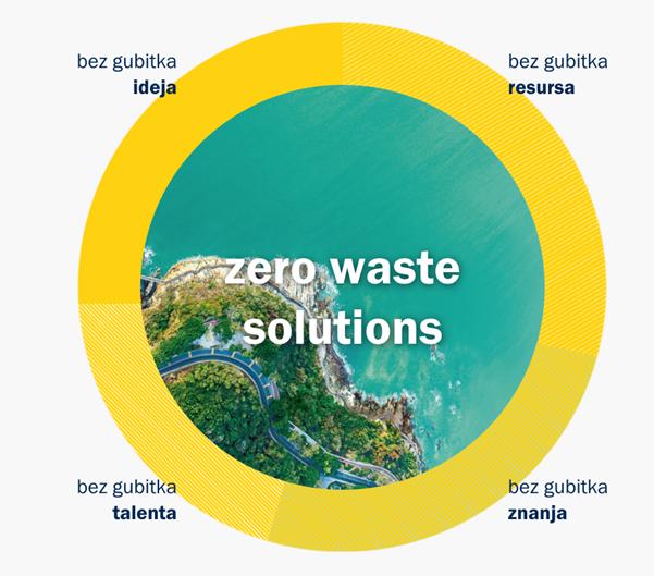 zero-waste-pokret